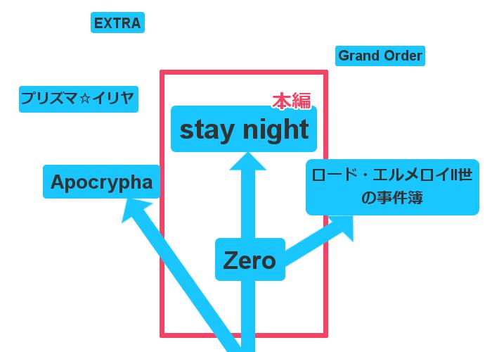Fateシリーズの繋がりイメージ図